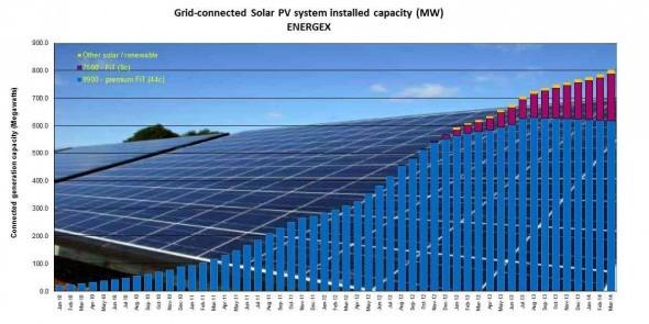 wpid-energex-solar-installs-590x297-2014-04-10-06-10.jpg